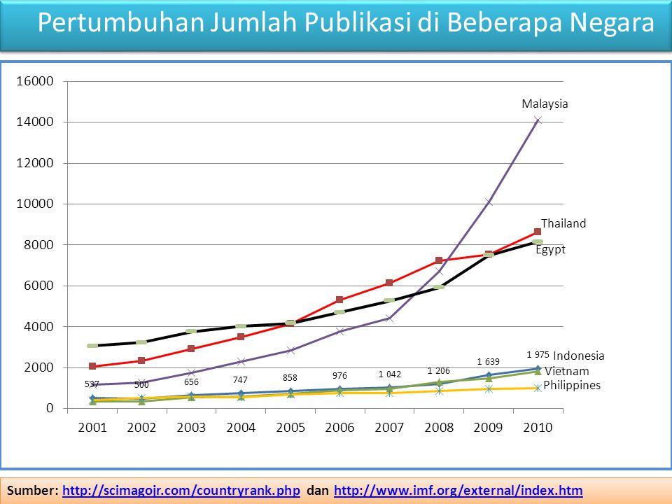 Pertumbuhan Jumlah Publikasi di Beberapa Negara