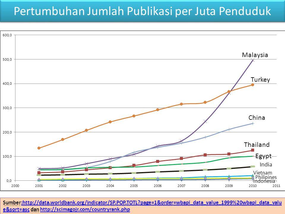 Pertumbuhan Jumlah Publikasi per Juta Penduduk