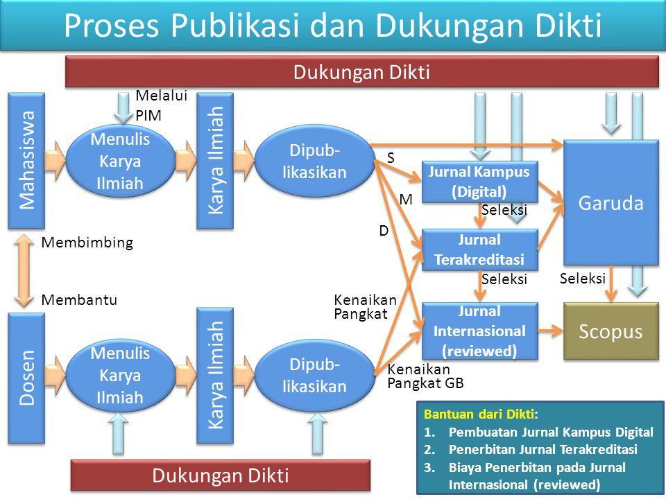 Proses Publikasi dan Dukungan Dikti