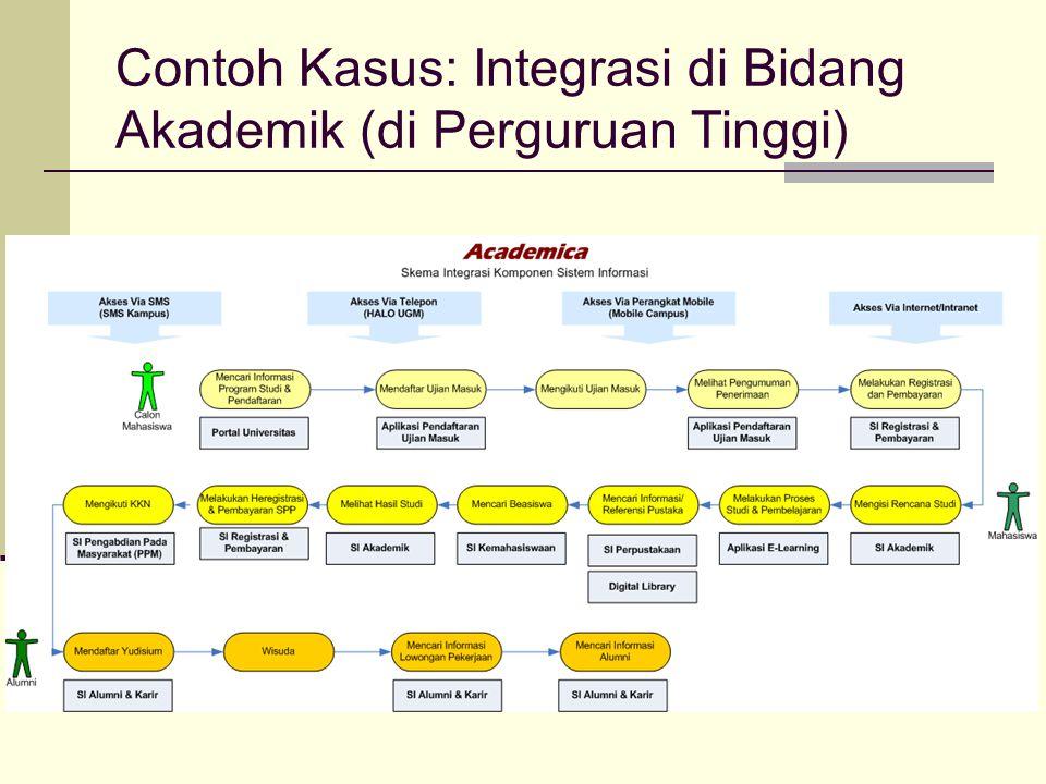 Contoh Kasus: Integrasi di Bidang Akademik (di Perguruan Tinggi)