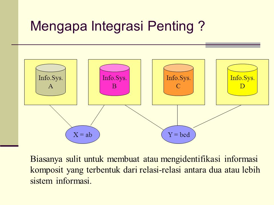 Mengapa Integrasi Penting