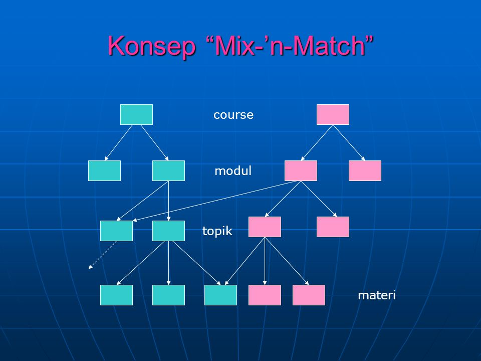Konsep Mix-'n-Match