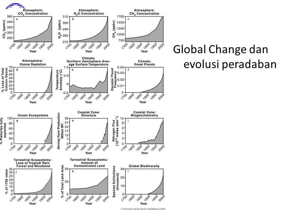 Global Change dan evolusi peradaban