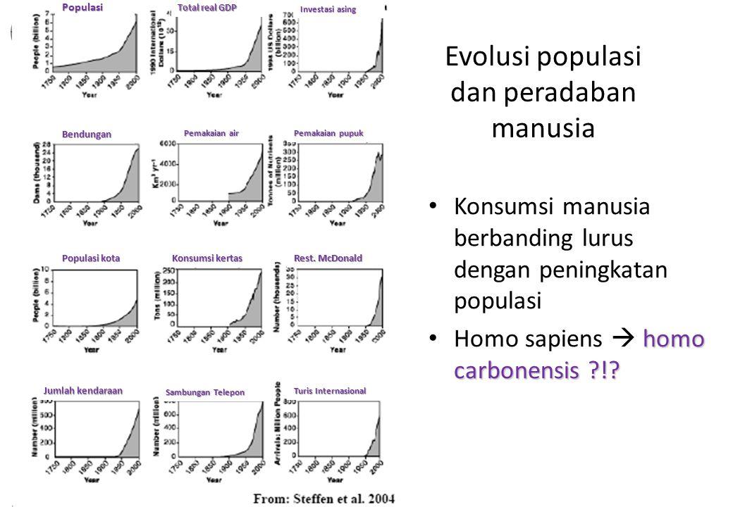 Evolusi populasi dan peradaban manusia