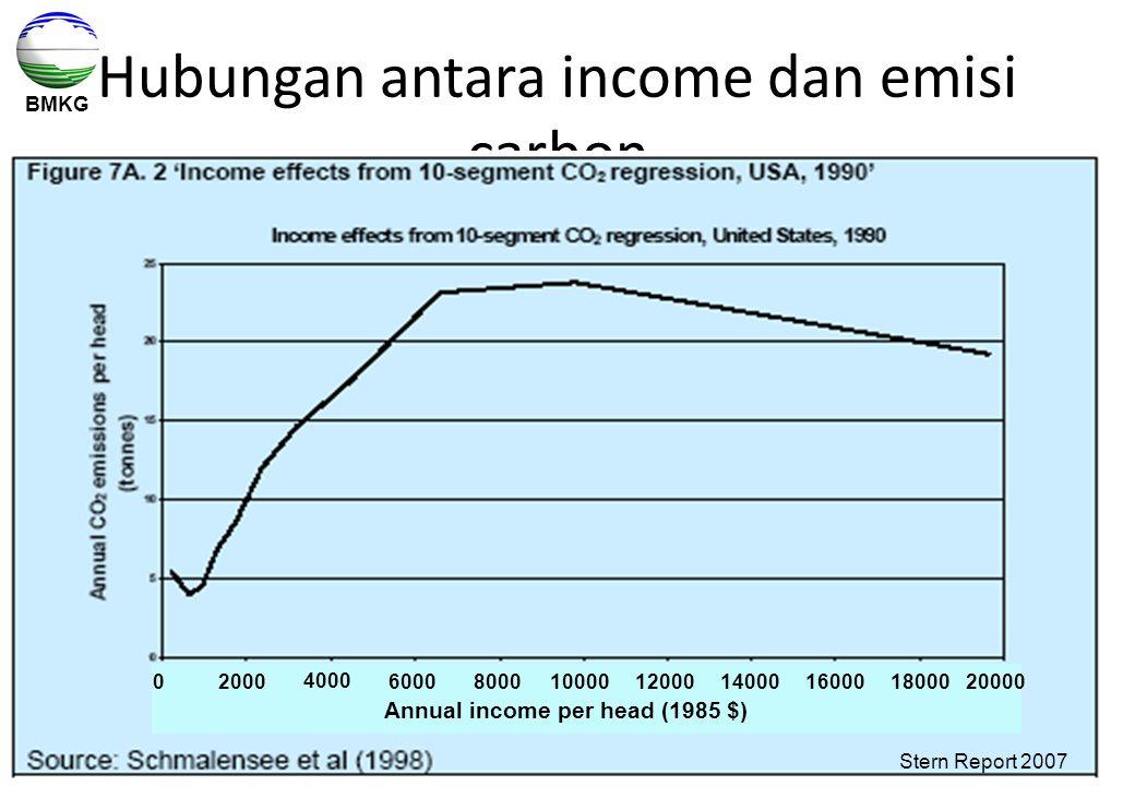 Hubungan antara income dan emisi carbon