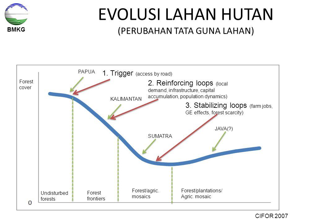 EVOLUSI LAHAN HUTAN (PERUBAHAN TATA GUNA LAHAN)