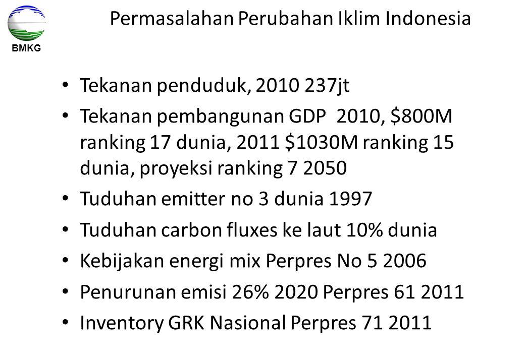 Permasalahan Perubahan Iklim Indonesia