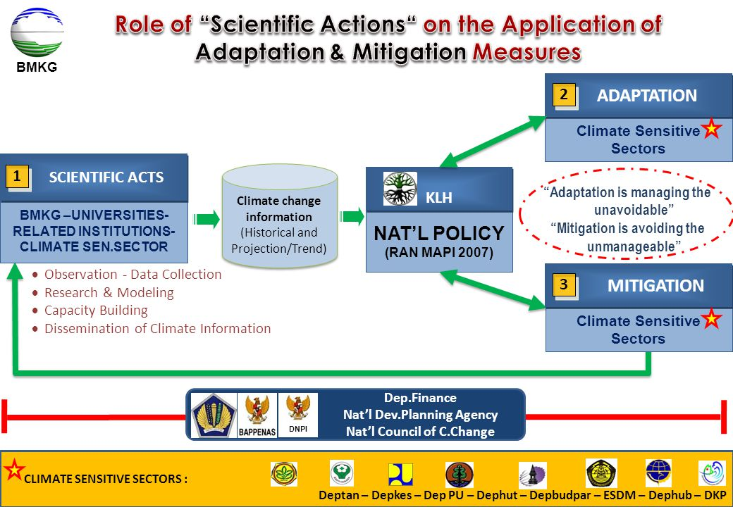 Role of Scientific Actions on the Application of Adaptation & Mitigation Measures