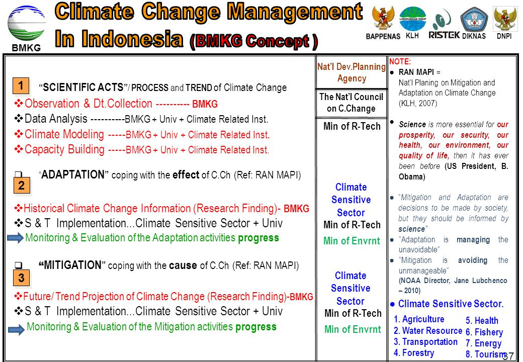 Climate Change Management In Indonesia (BMKG Concept )