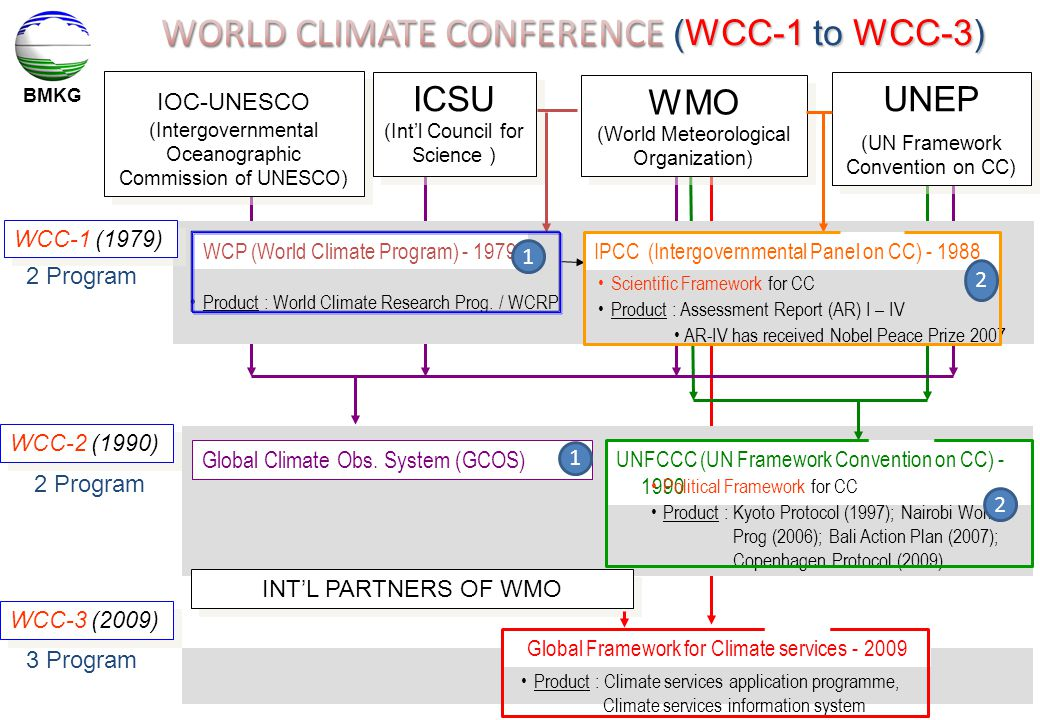 WORLD CLIMATE CONFERENCE (WCC-1 to WCC-3)