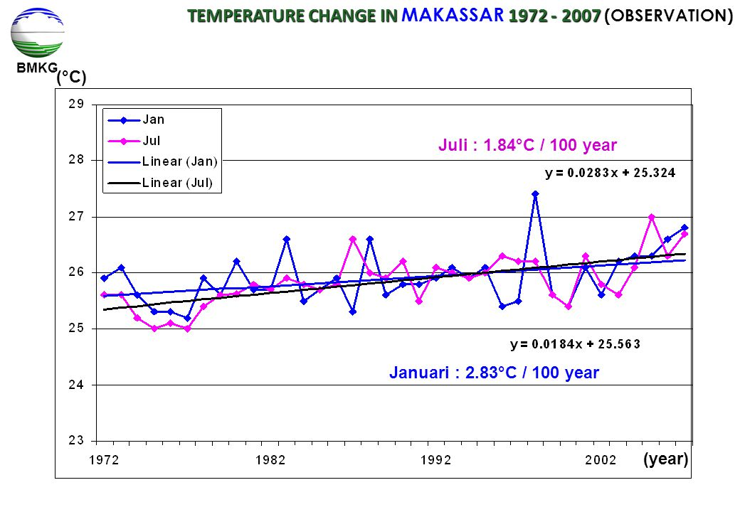TEMPERATURE CHANGE IN MAKASSAR 1972 - 2007 (OBSERVATION)