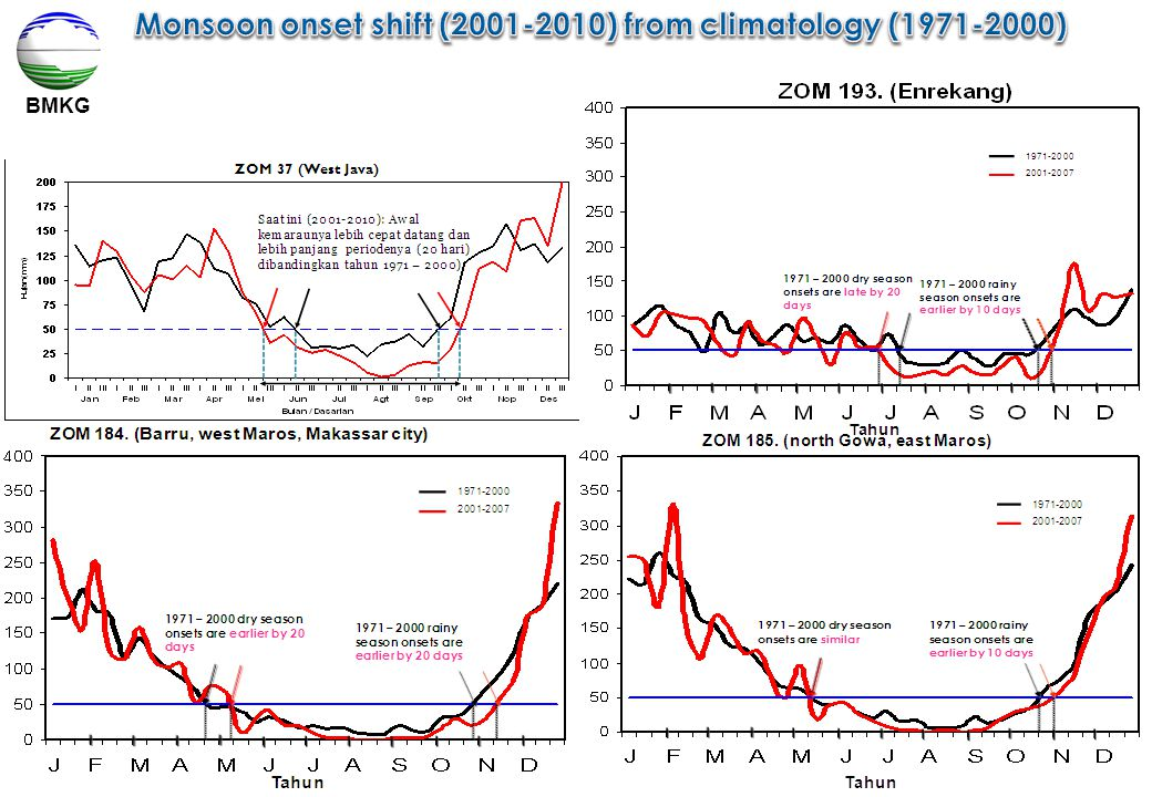 Monsoon onset shift (2001-2010) from climatology (1971-2000)