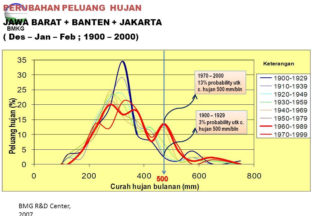PERUBAHAN PELUANG HUJAN JAWA BARAT + BANTEN + JAKARTA