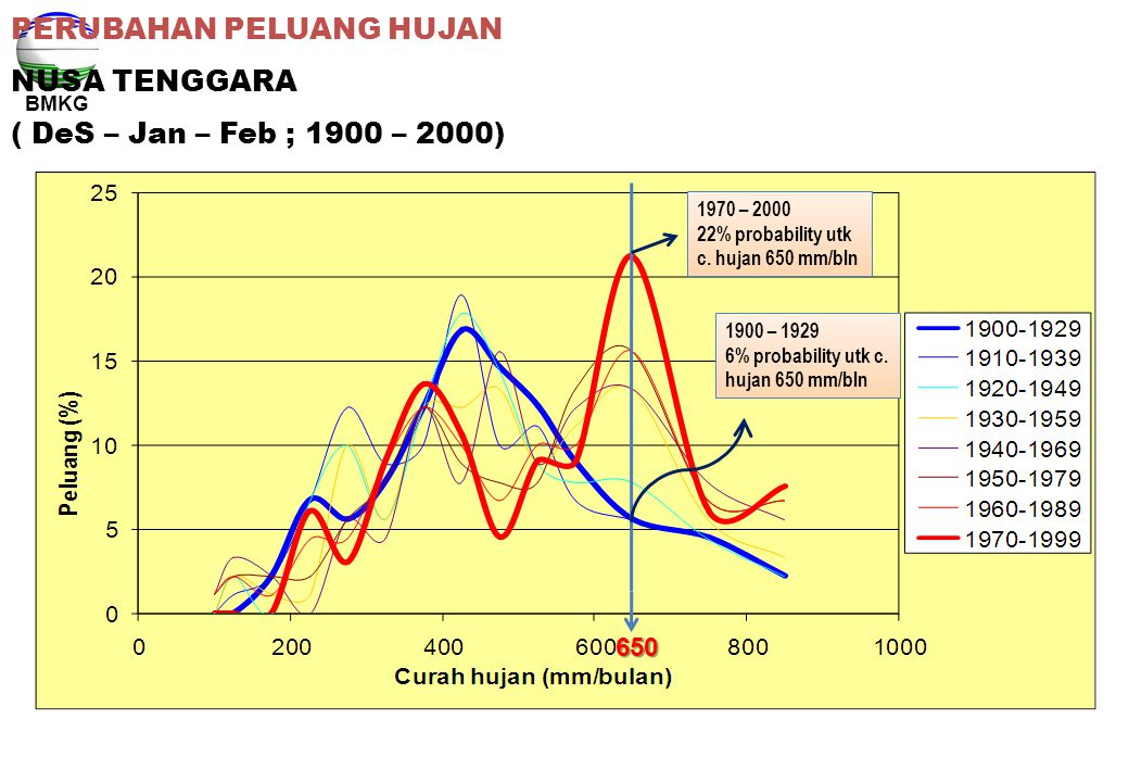 PERUBAHAN PELUANG HUJAN NUSA TENGGARA ( DeS – Jan – Feb ; 1900 – 2000)