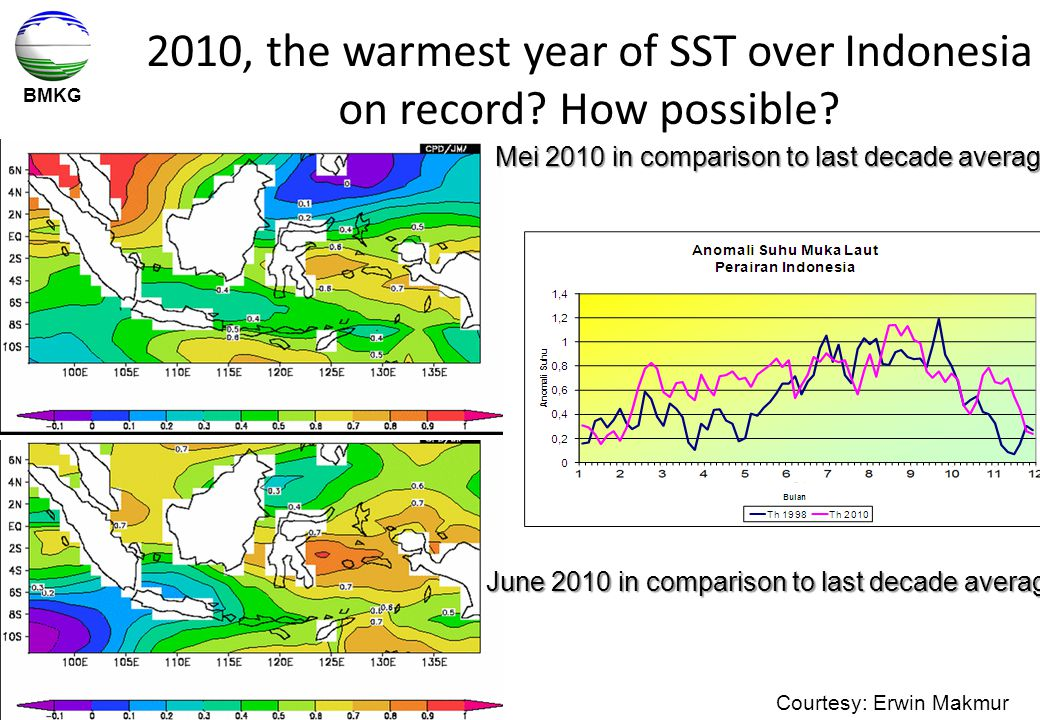 2010, the warmest year of SST over Indonesia on record How possible