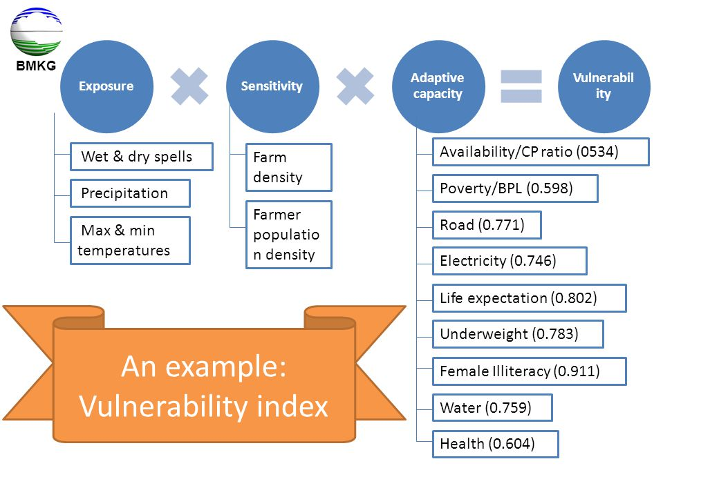 An example: Vulnerability index Availability/CP ratio (0534)