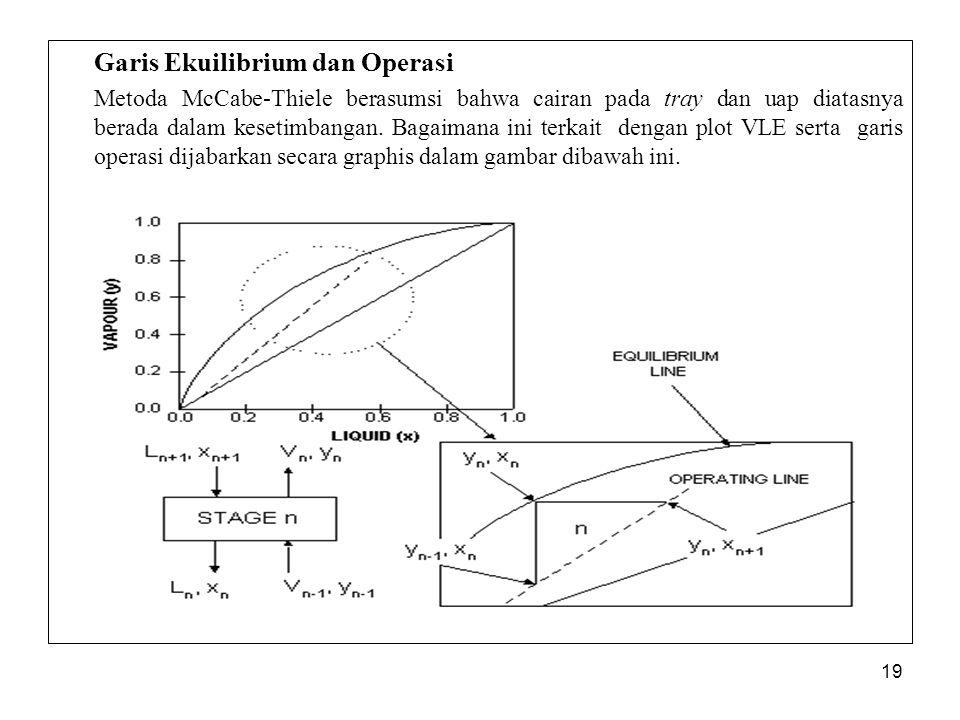 Garis Ekuilibrium dan Operasi