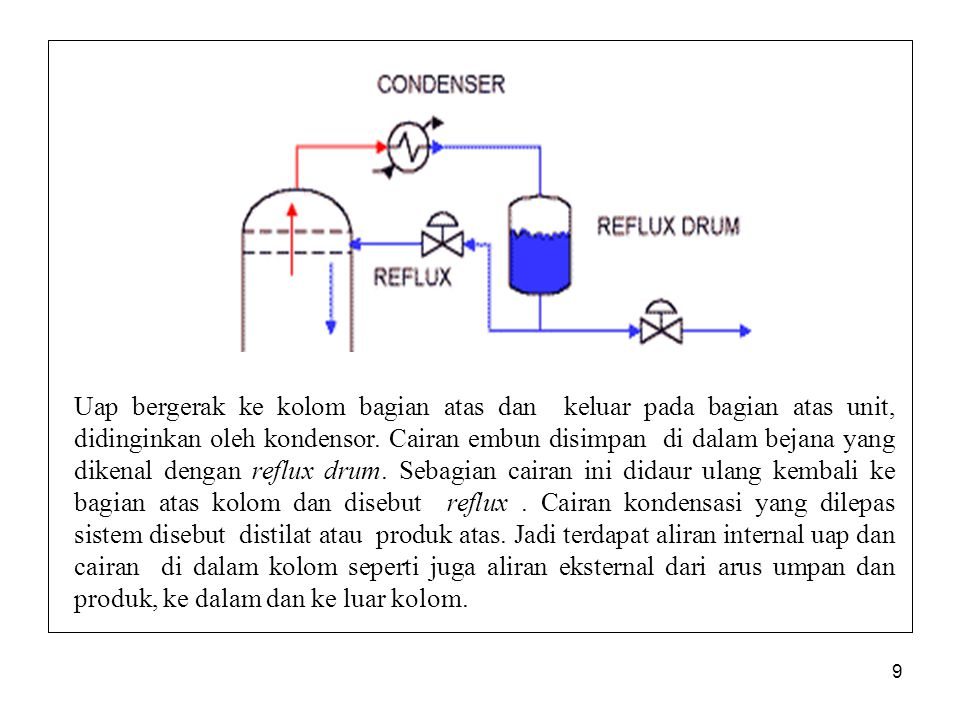 Uap bergerak ke kolom bagian atas dan keluar pada bagian atas unit, didinginkan oleh kondensor.