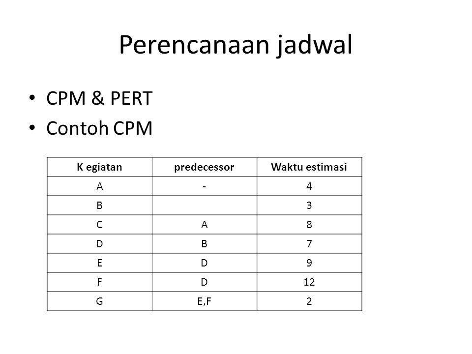 Perencanaan jadwal CPM & PERT Contoh CPM K egiatan predecessor