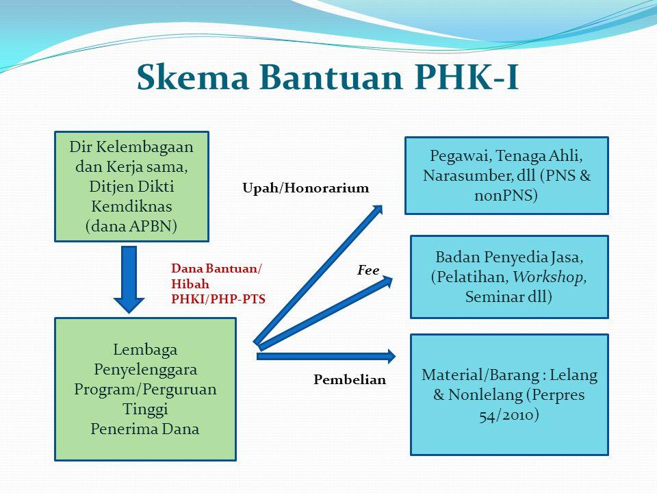 Skema Bantuan PHK-I Dir Kelembagaan dan Kerja sama, Ditjen Dikti Kemdiknas. (dana APBN) Pegawai, Tenaga Ahli, Narasumber, dll (PNS & nonPNS)