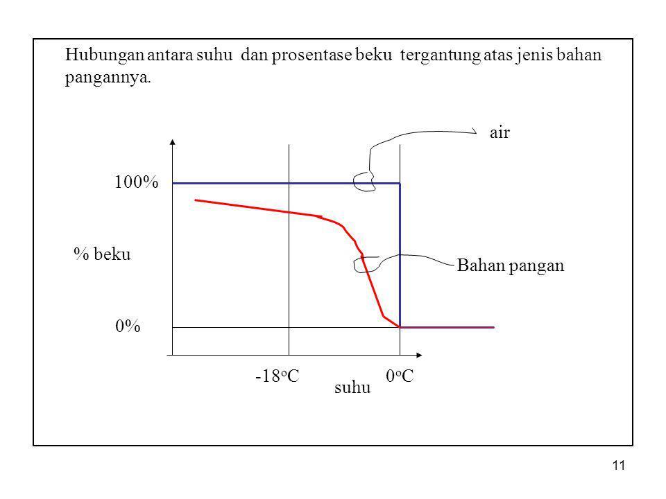 Hubungan antara suhu dan prosentase beku tergantung atas jenis bahan pangannya.