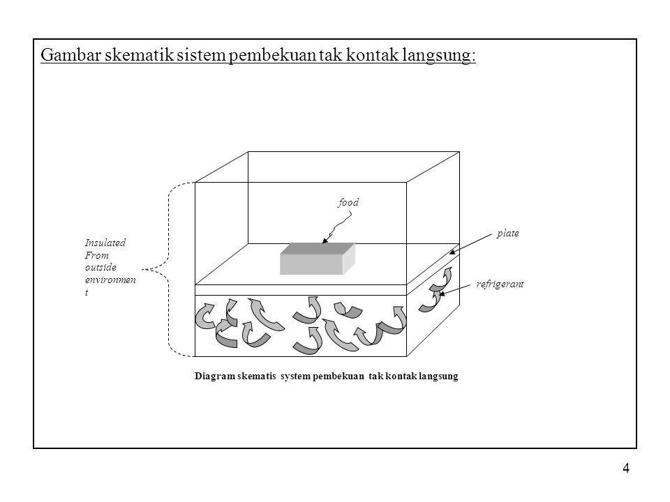 Diagram skematis system pembekuan tak kontak langsung