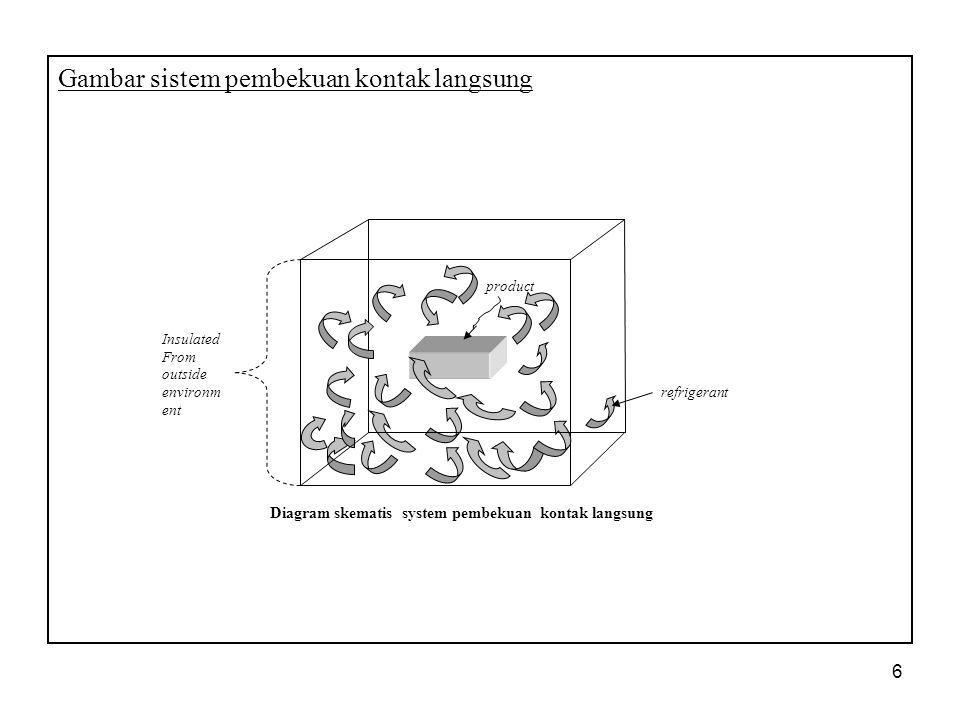 Gambar sistem pembekuan kontak langsung