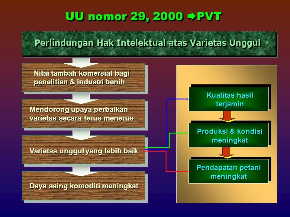 UU nomor 29, 2000 PVT Perlindungan Hak Intelektual atas Varietas Unggul. Nilai tambah komersial bagi penelitian & industri benih.