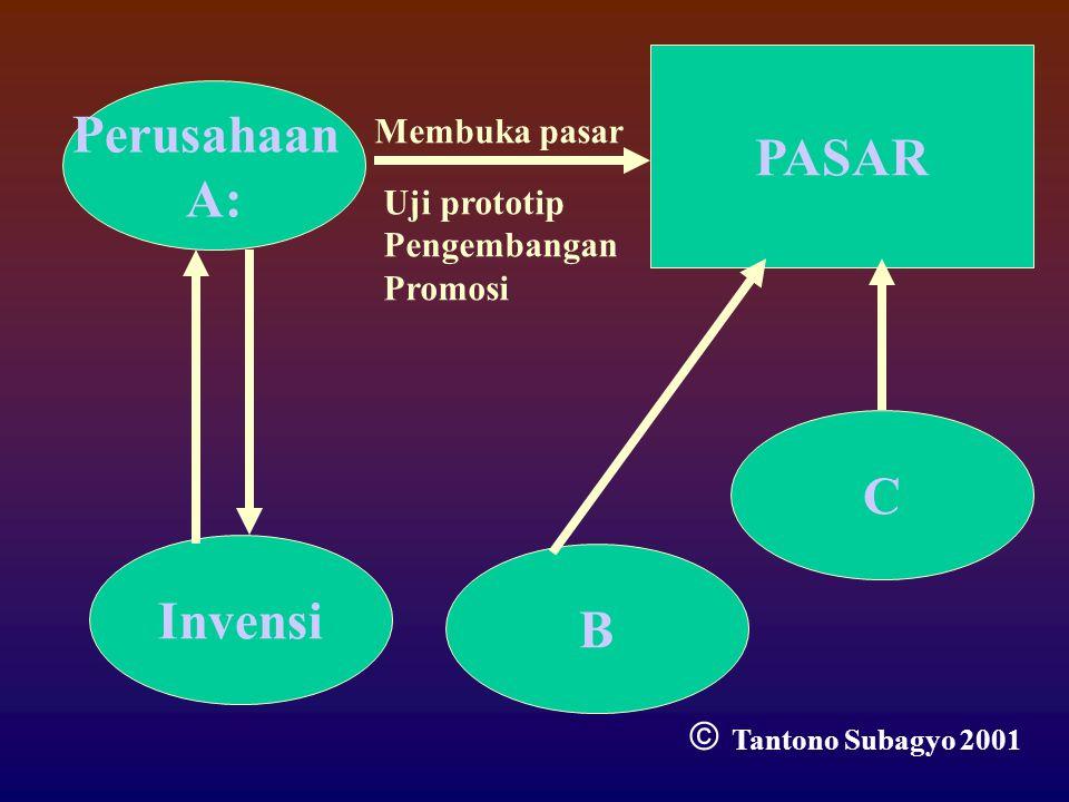 PASAR Perusahaan A: C Invensi B