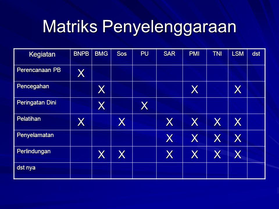 Matriks Penyelenggaraan