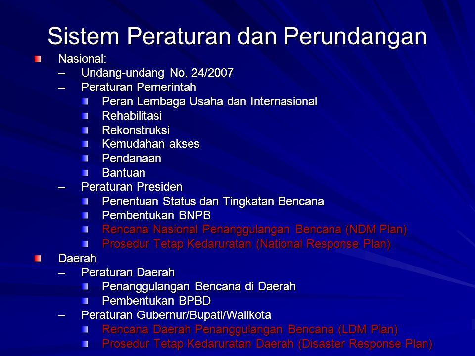 Sistem Peraturan dan Perundangan