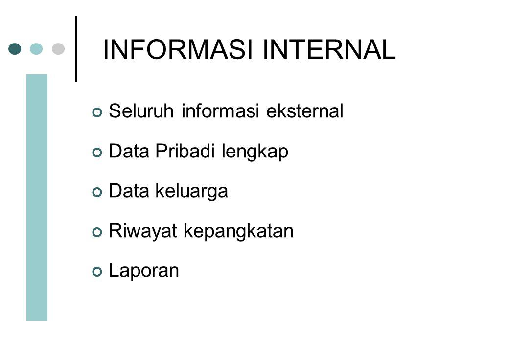 INFORMASI INTERNAL Seluruh informasi eksternal Data Pribadi lengkap