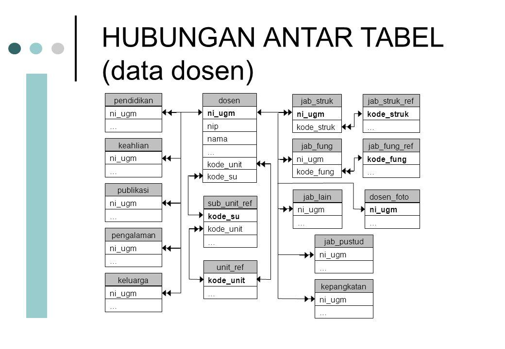 HUBUNGAN ANTAR TABEL (data dosen) ni_ugm nip nama … kode_unit kode_su