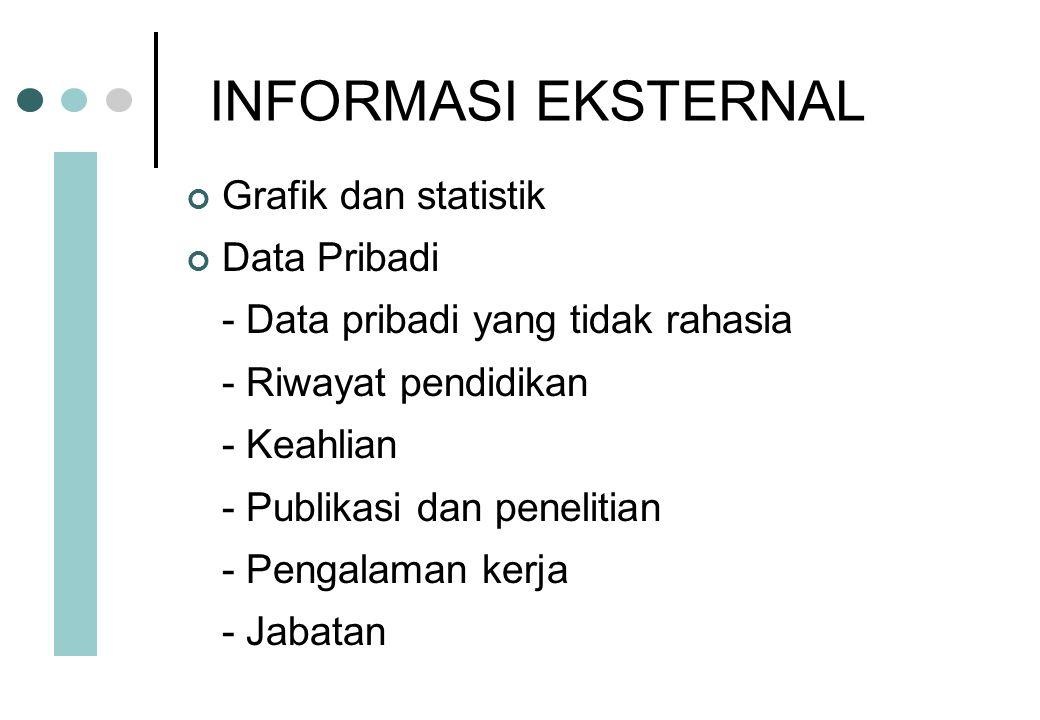 INFORMASI EKSTERNAL Grafik dan statistik Data Pribadi