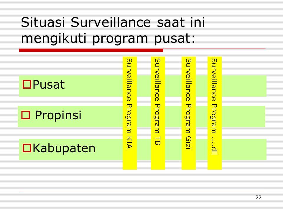Situasi Surveillance saat ini mengikuti program pusat: