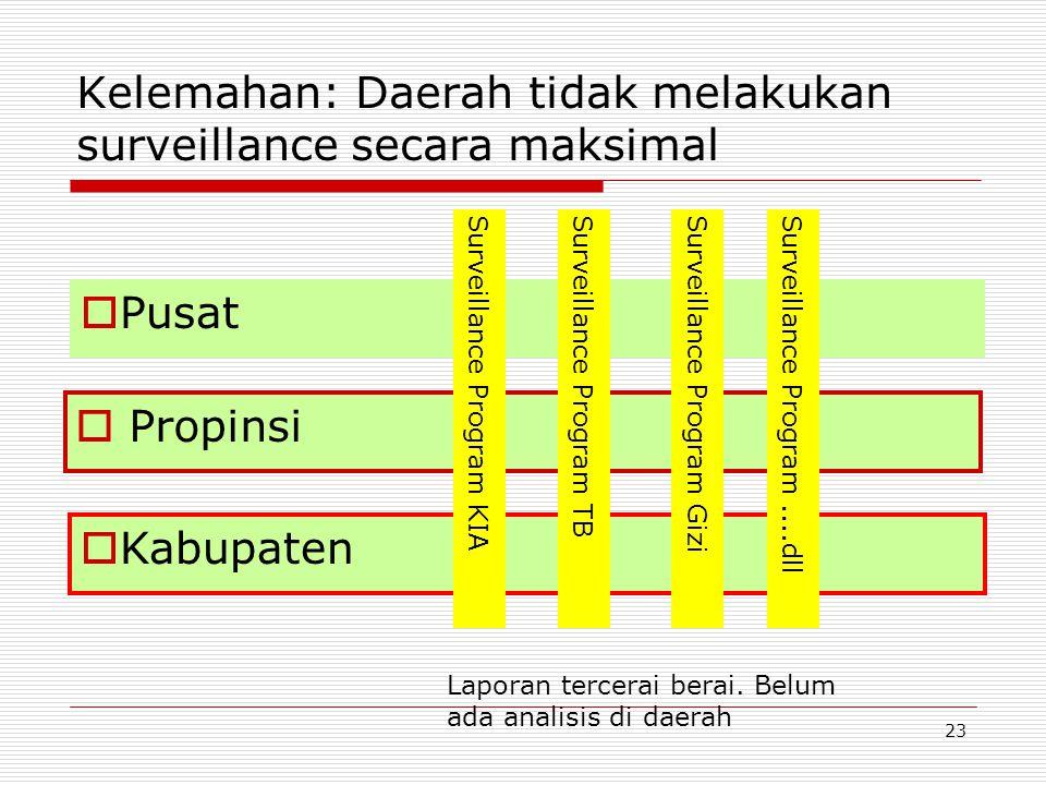 Kelemahan: Daerah tidak melakukan surveillance secara maksimal