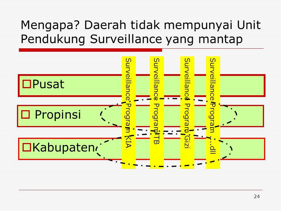 Mengapa Daerah tidak mempunyai Unit Pendukung Surveillance yang mantap