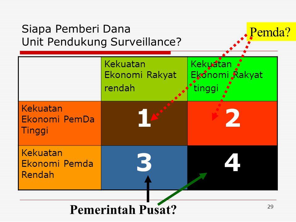 Siapa Pemberi Dana Unit Pendukung Surveillance
