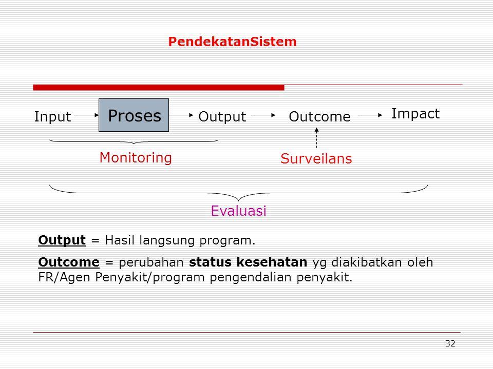 Proses Impact Input Output Outcome Monitoring Surveilans Evaluasi