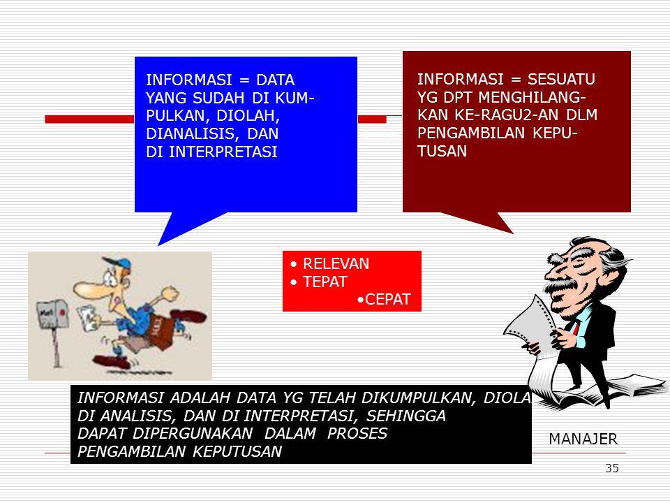 INFORMASI = DATA YANG SUDAH DI KUM- PULKAN, DIOLAH, DIANALISIS, DAN. DI INTERPRETASI. INFORMASI = SESUATU.