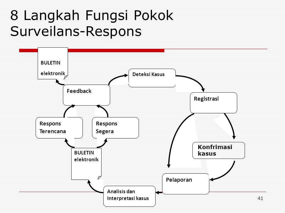 8 Langkah Fungsi Pokok Surveilans-Respons