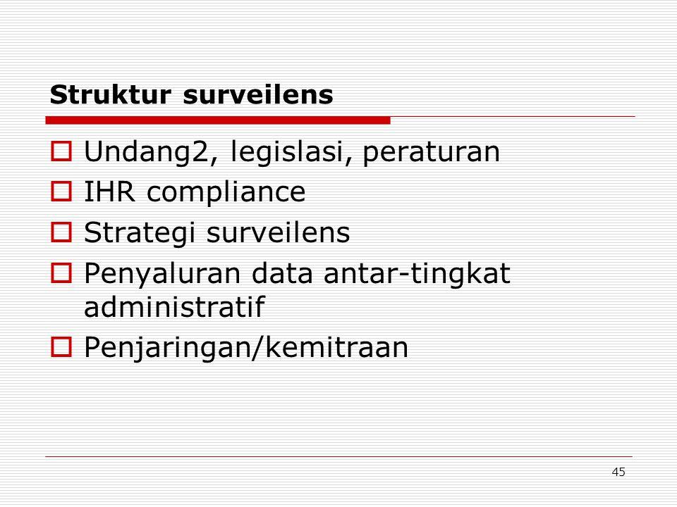 Undang2, legislasi, peraturan IHR compliance Strategi surveilens