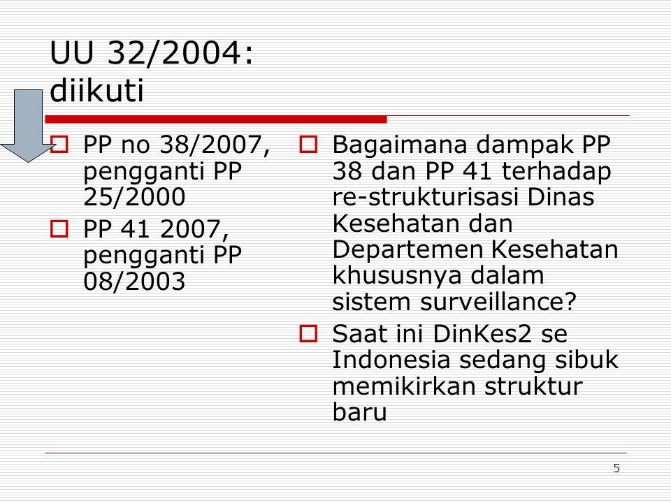 UU 32/2004: diikuti PP no 38/2007, pengganti PP 25/2000