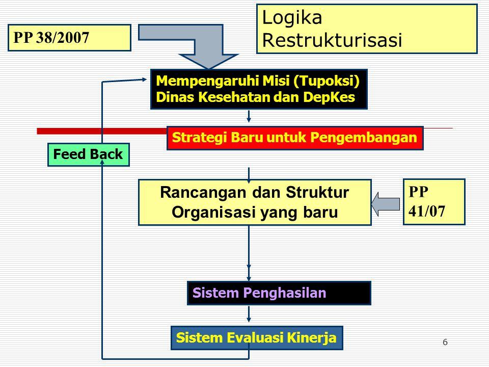 Logika Restrukturisasi