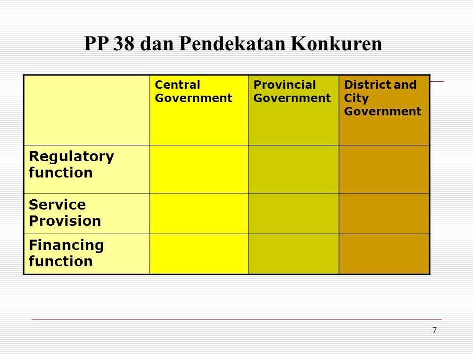 PP 38 dan Pendekatan Konkuren