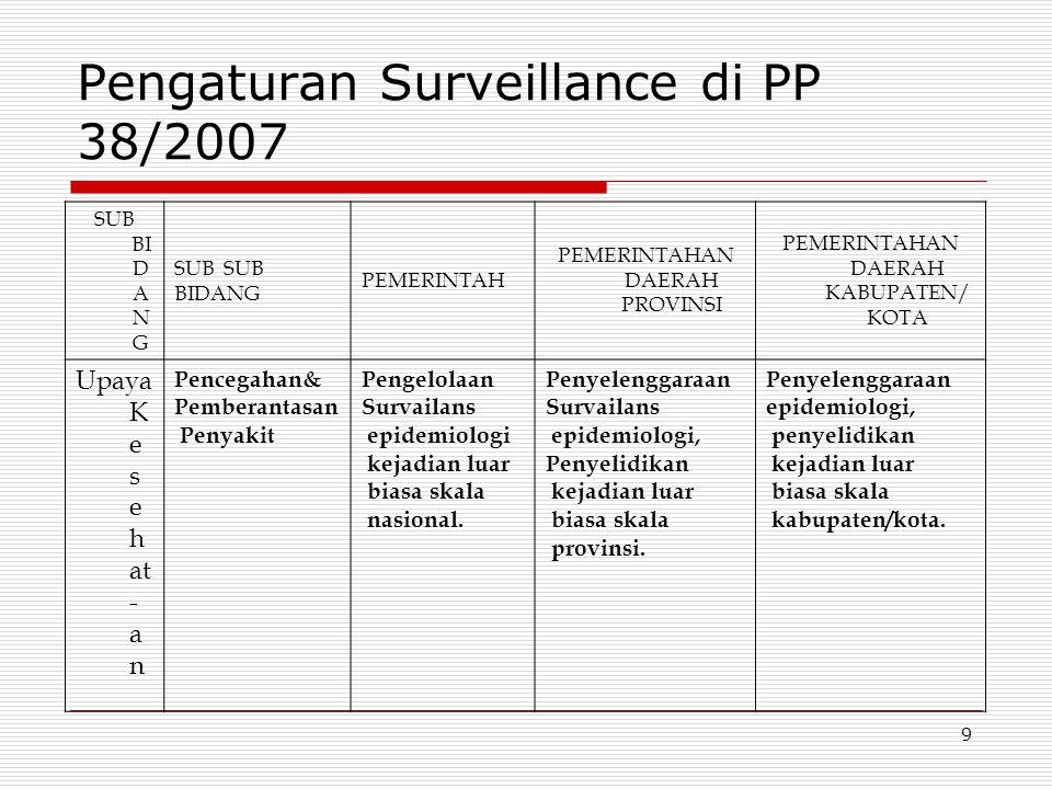 Pengaturan Surveillance di PP 38/2007