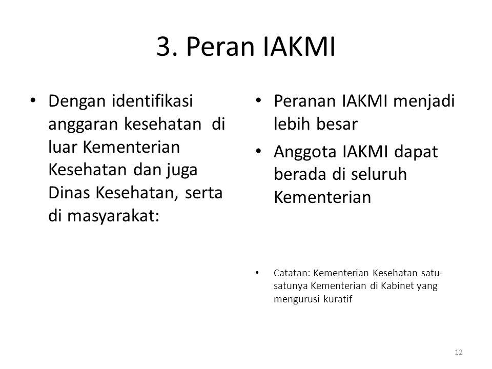 3. Peran IAKMI Dengan identifikasi anggaran kesehatan di luar Kementerian Kesehatan dan juga Dinas Kesehatan, serta di masyarakat: