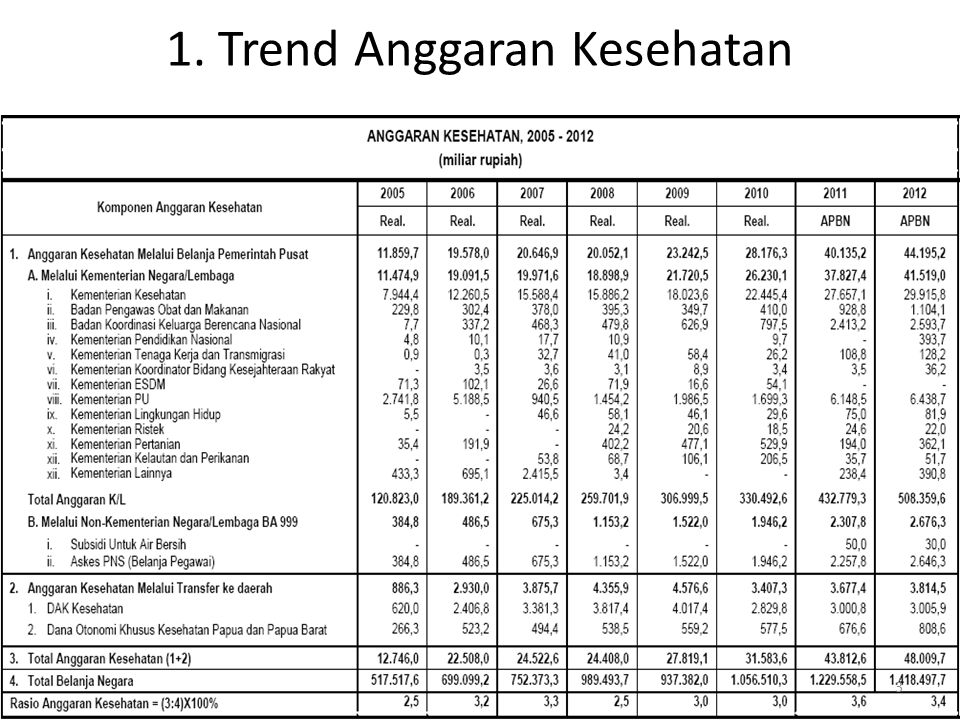 1. Trend Anggaran Kesehatan