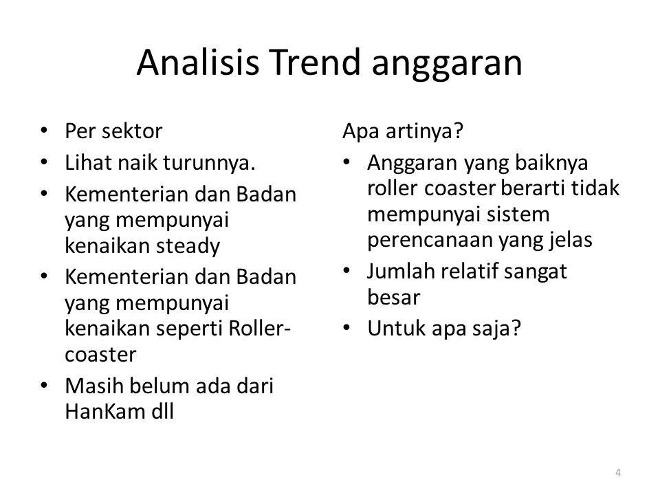 Analisis Trend anggaran