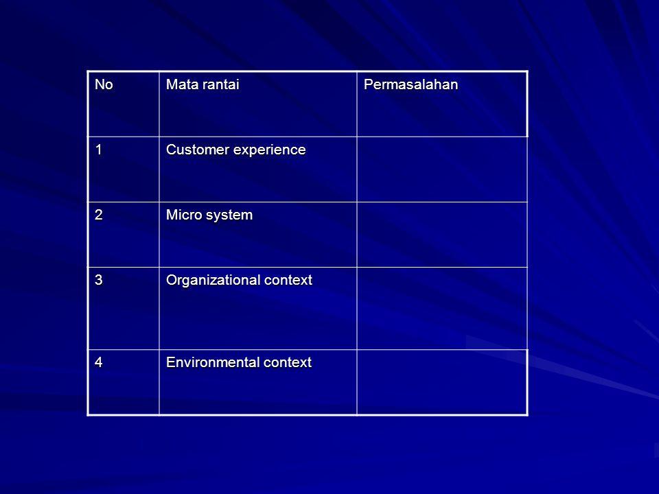 No Mata rantai. Permasalahan. 1. Customer experience. 2. Micro system. 3. Organizational context.
